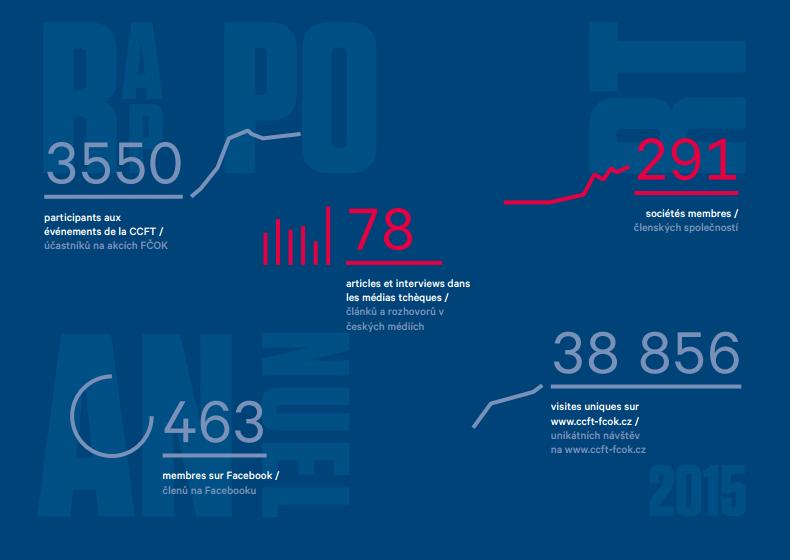 Výroční zpráva FČOK